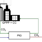 (PDF) Possible role of Power-to-Gas in future energy systems