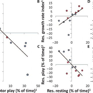 (PDF) Locomotor play drives motor skill acquisition at the