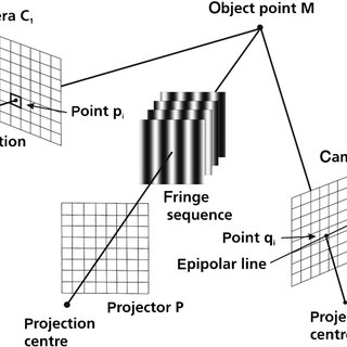 (PDF) High-speed three-dimensional measurement with a