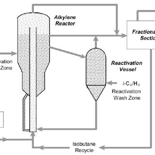 Stratco ® Contactor™ reactor used in sulfuric acid