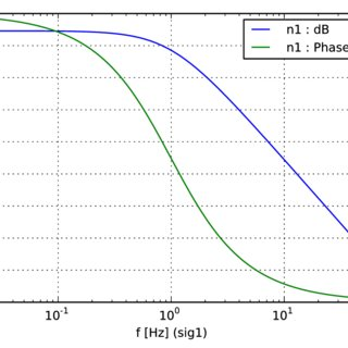 (PDF) Finesse, Frequency domain INterferomEter Simulation