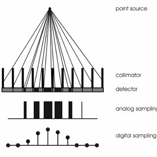 (PDF) Collimator spatial resolution