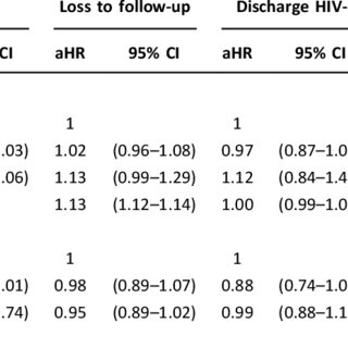 Transmission rates stratified by potential risk factors in