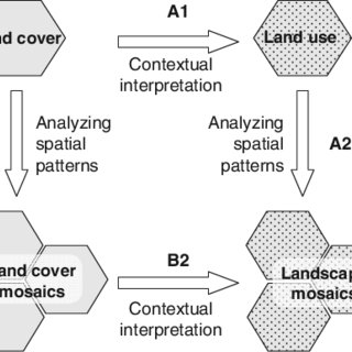 (PDF) Finding Homogeneity in Heterogeneity—A New Approach