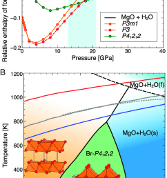 thermodynamic phase diagram of mg oh 2 a ground state [ 732 x 1245 Pixel ]
