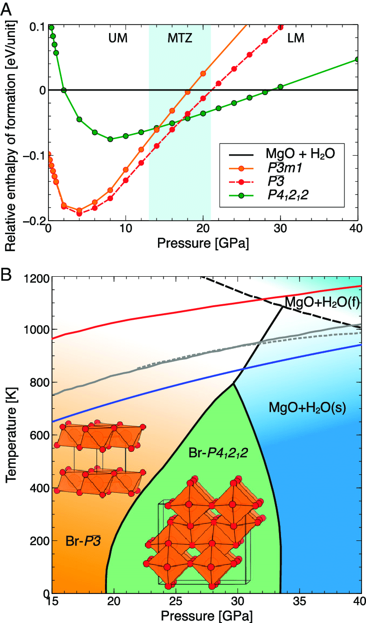 hight resolution of thermodynamic phase diagram of mg oh 2 a ground state