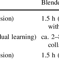 (PDF) Blended learning positively affects students