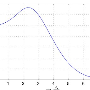 Relationship between quantization parameter QP and output
