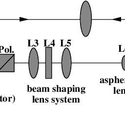 (PDF) 100 mW high efficient single pass SHG at 488 nm of a