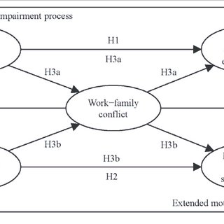 (PDF) Emotional Exhaustion and Job Satisfaction in Airport