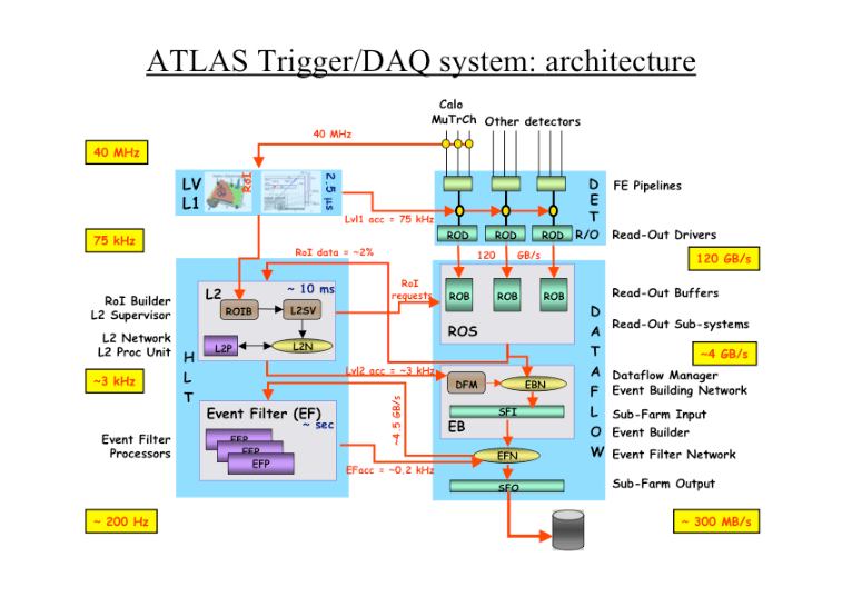 how to draw a system architecture diagram dodge ram trailer plug wiring drawing of the atlas trigger and data acquisition systems