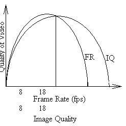 Schematic diagram showing relationship of IQ and Frame