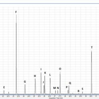 (PDF) Determination of Organochlorine Pesticides in