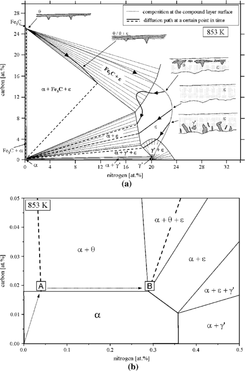 small resolution of sothermal section of the metastable fe n c phase diagram at 853 k 580