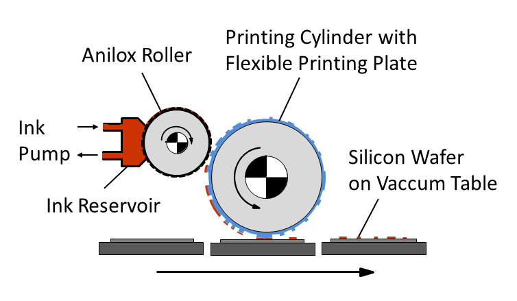 Schematic drawing of the flexographic printing process for