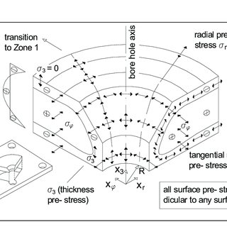 Standard glazing types with their corresponding breakage