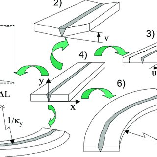 (a) T-pipe with weld path, reference-curve and swept