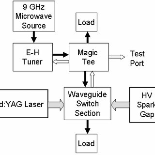 (PDF) Nanosecond laser-triggered microwave switch