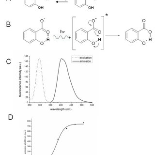 Acid-base equilibrium and fluorescence properties of