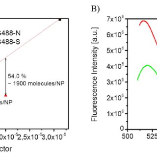 2: A) Modified Stöber process for silica coatings on metal