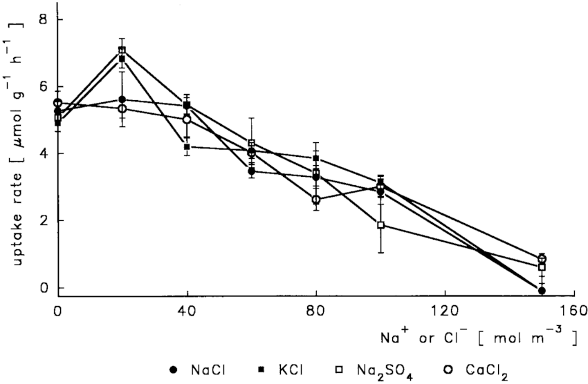 The characterization of inhibition of net nitrate uptake