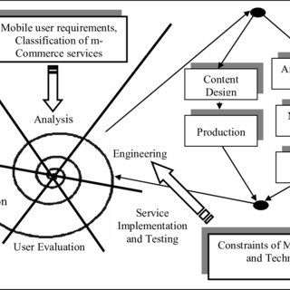 (PDF) Mobile commerce applications and services: a design