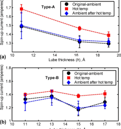 measurements of hdd spin up current friction with environmental temperature a [ 850 x 945 Pixel ]