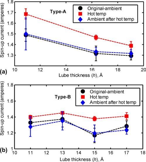 small resolution of measurements of hdd spin up current friction with environmental temperature a