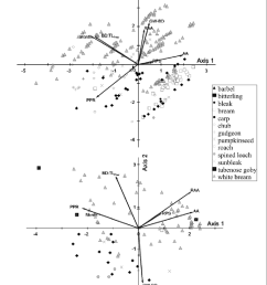 principal component analysis of prey species selection in piscivorous yoy pikeperch upper and perch [ 850 x 1057 Pixel ]