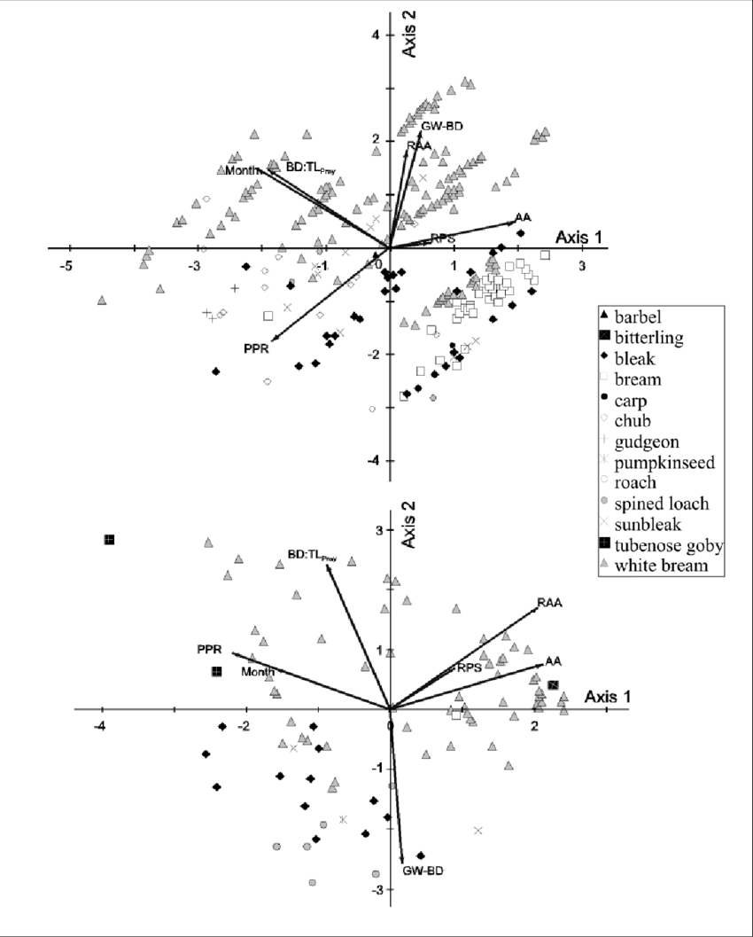 hight resolution of principal component analysis of prey species selection in piscivorous yoy pikeperch upper and perch