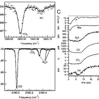 (A) Block diagram of ammonia breath sensor architecture