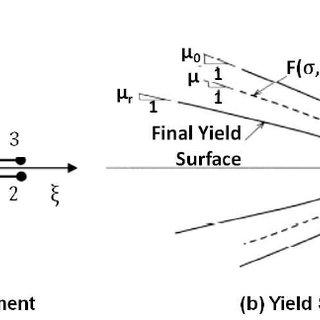 Test frame details (Ezzatfar et. al, 2014): (a) test frame