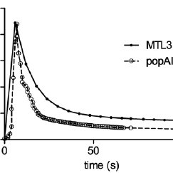 The concentration time curve of central compartment