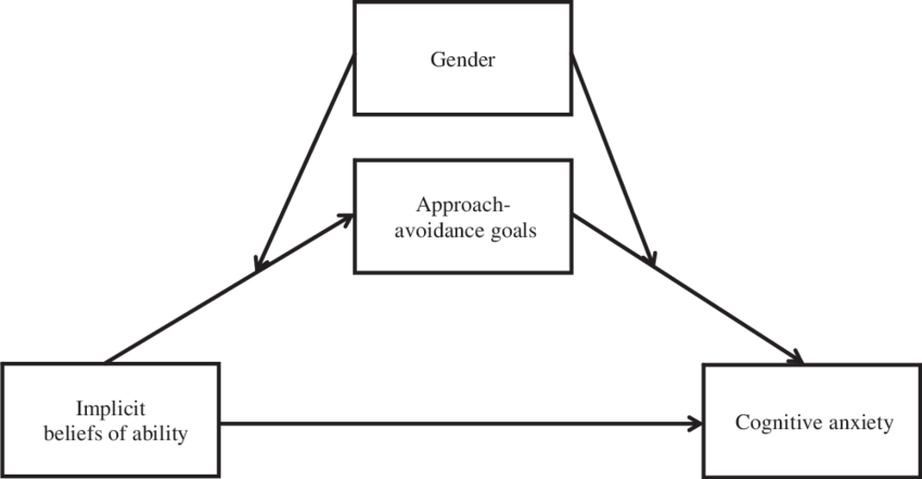 Conditional process model with moderated mediation