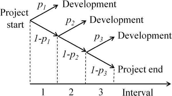 Probability tree diagram showing the possible scenarios in