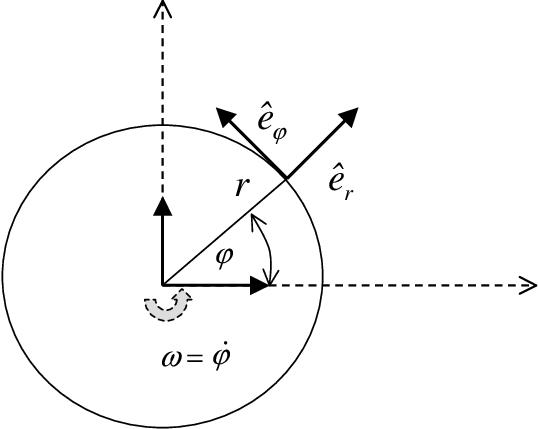 Definition of polar coordinates (r, ?) and unit vectors