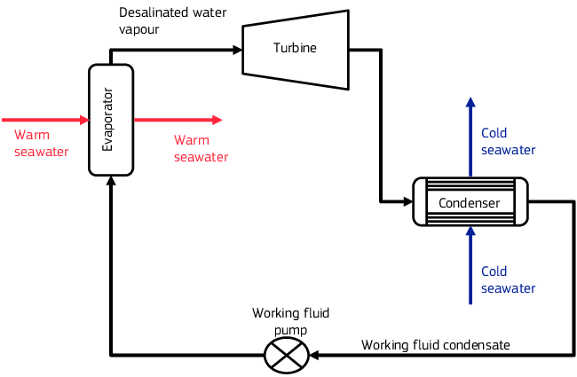 Simplified closed-cycle OTEC process flow diagram