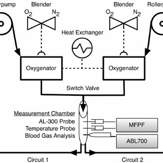 (PDF) Multi Frequency Phase Fluorimetry (MFPF) for Oxygen