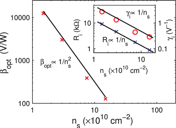 Intrinsic b opt as derived from Monte Carlo simulations