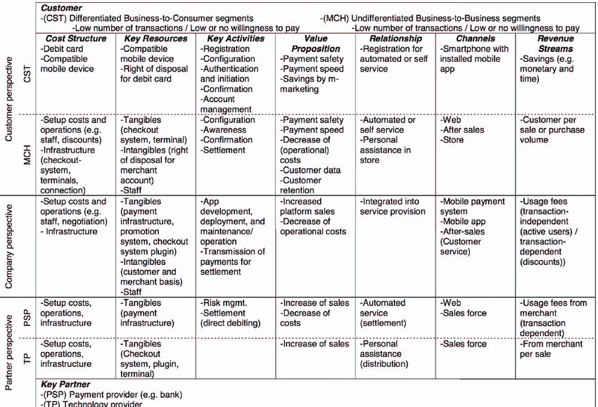Service Business Model Canvas Of The Edeka Case Download Scientific Diagram