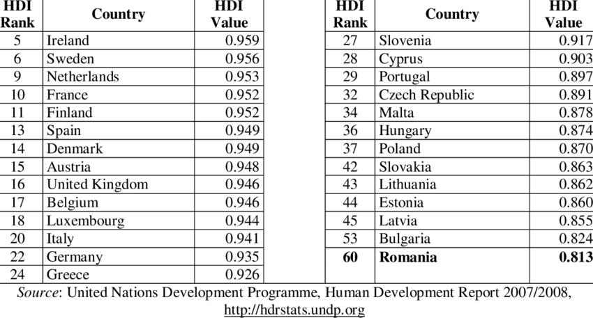 The Human Development Index 2005 across EU countries