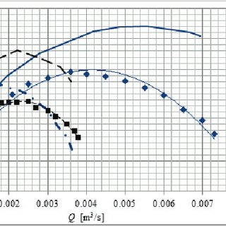 (PDF) Estimation of the Efficiency for Variable Speed