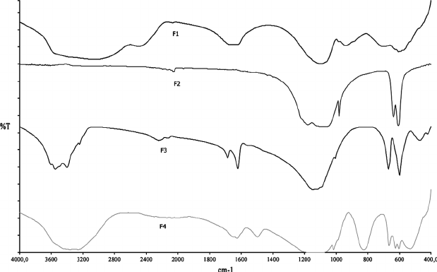 FTIR spectra of different types of sulfate fillers in KBr