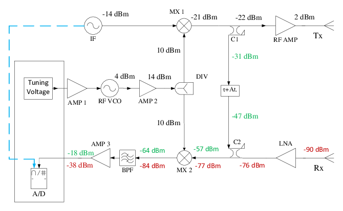 fmcw radar block diagram car stereo wiring diagrams of the x band platform download