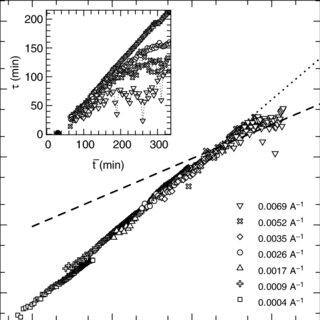 (PDF) X-Ray Intensity Fluctuation Spectroscopy Studies on