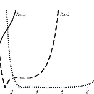 (PDF) Asymptotic Methods in Mechanics of Solids