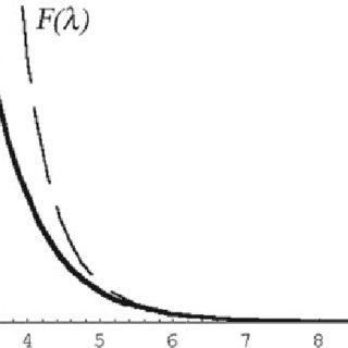 (PDF) Asymptotic Estimates for Integrals
