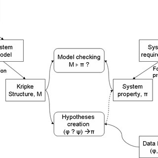 Model-checking and data mining application The CTL