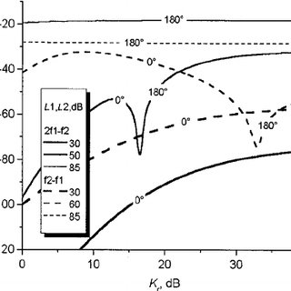 Growth functions of a few DPOAE frequency components