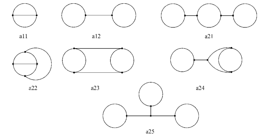 Two and tree loop Feynman diagrams with only cubic